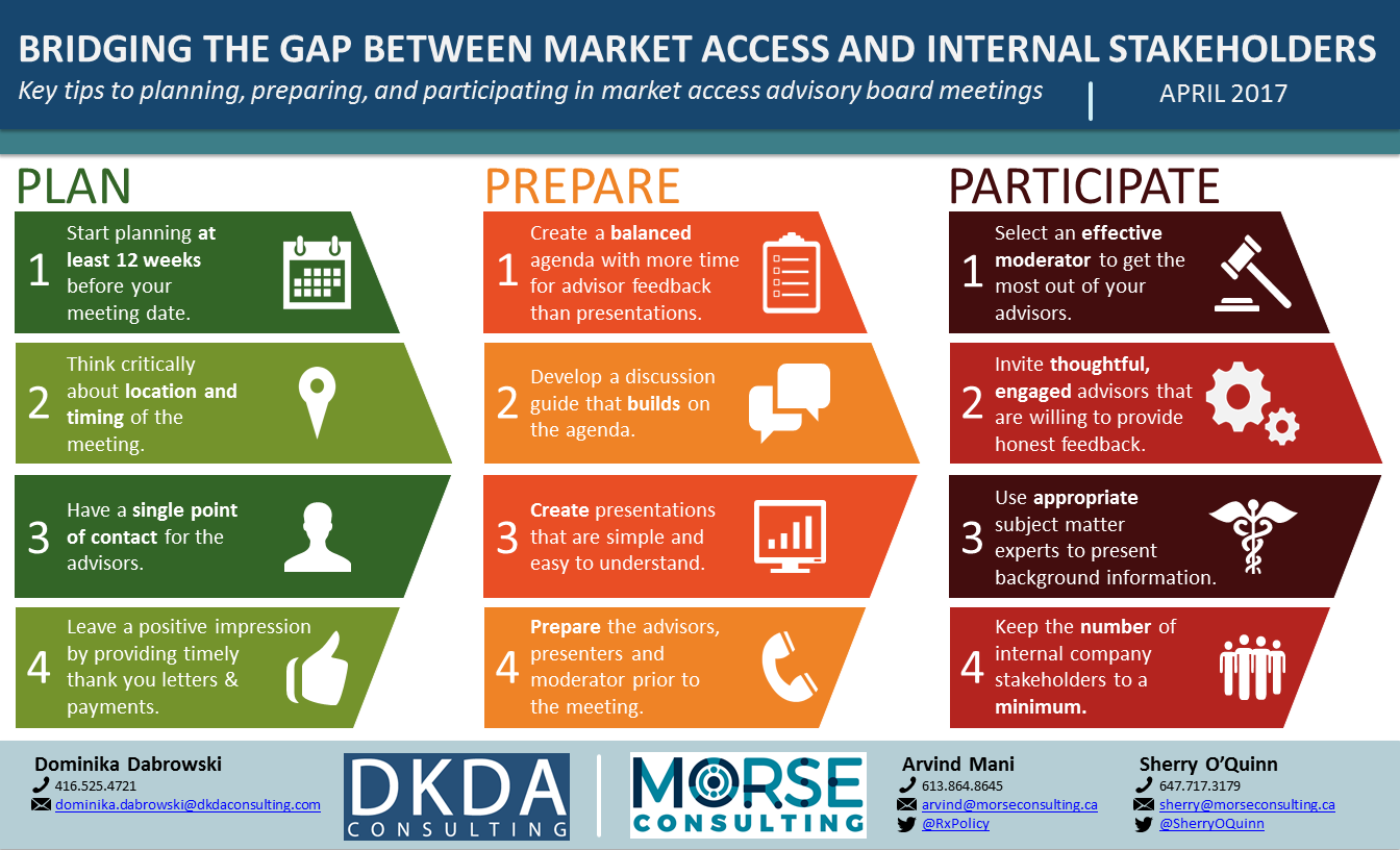 Bridging the Gap Between Market Access and Internal Stakeholders: Infographic