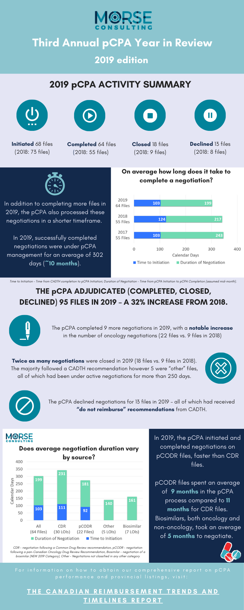 2019 pCPA Year in Review Infographic